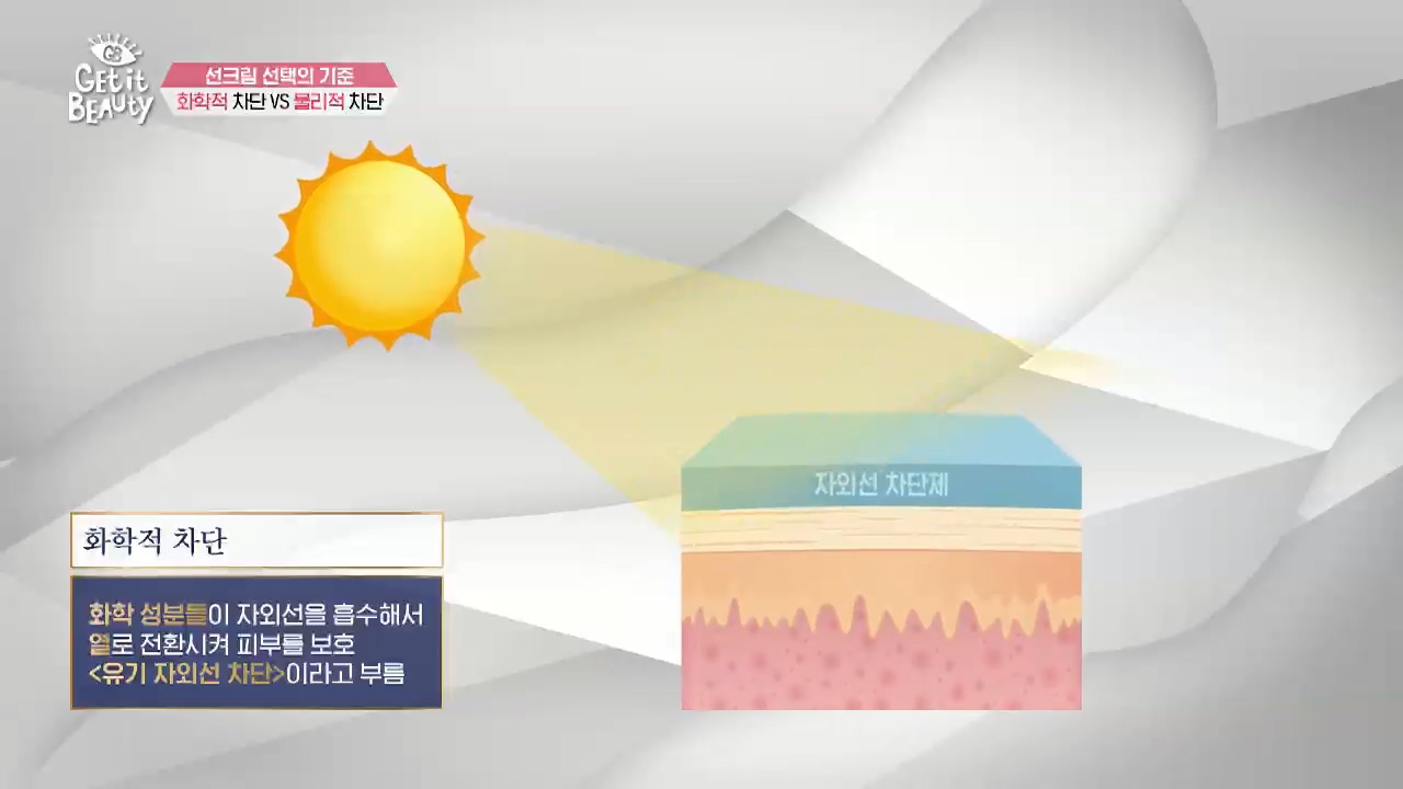 화학적 차단은 화학 성분들이 자외선을 흡수해서 열로 전환시켜 피부를 보호하기 때문에 '유기 자외선 차단'이라고 부르고요.