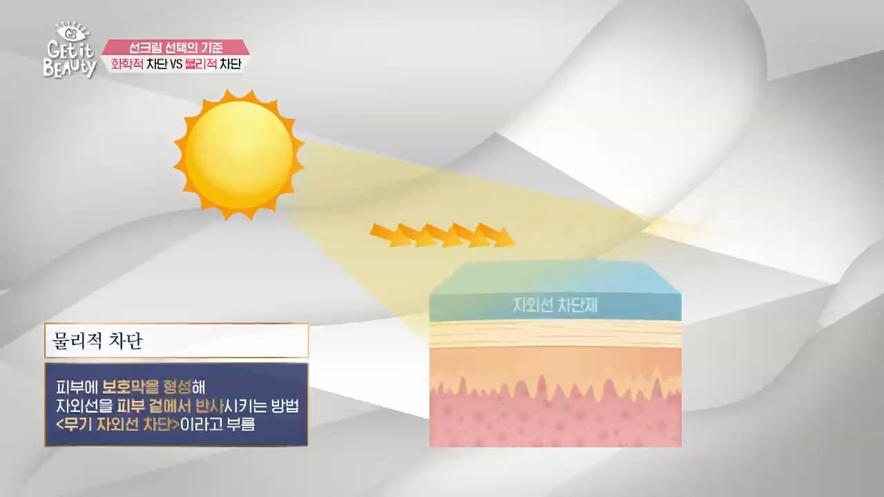 물리적 차단은 피부에 보호막을 형성해 자외선을 피부 겉에서 반사시키는 방법으로 '무기 자외선 차단'이라고 불러요.