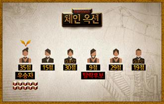 19. 6명의 플레이어 중 '더 지니어스 플레이어'가 우승자가 될 경우 생명의 징표 1개와 가넷 10개가 지급된다.