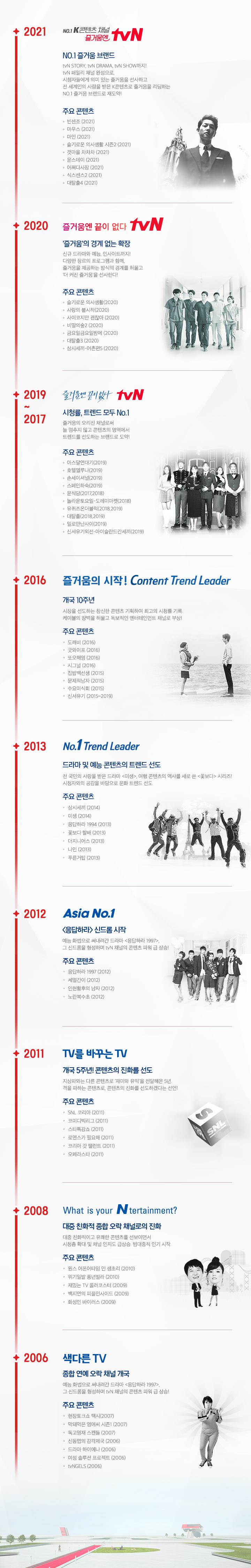 tvN 2021년 히스토리